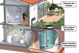 Sustentabilidade – Captando de água da chuva