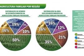 Agricultura Familiar no mercado institucional e nos programas governamentais