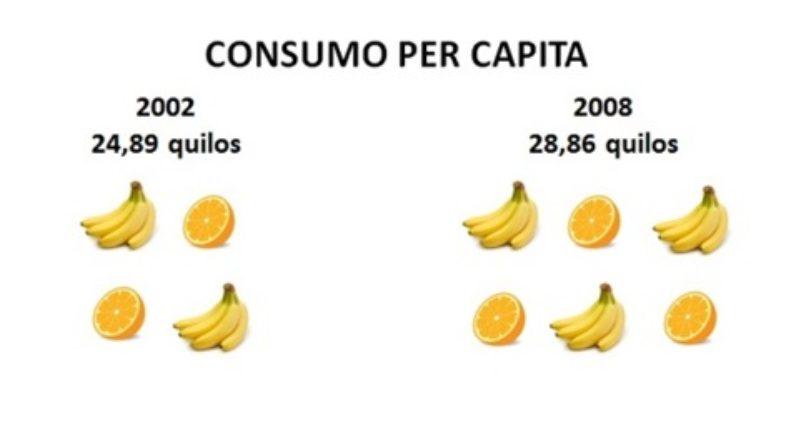Maior consumo de frutas nos lares brasileiros