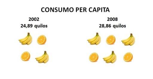 Aumento consumo frutas_Miolo