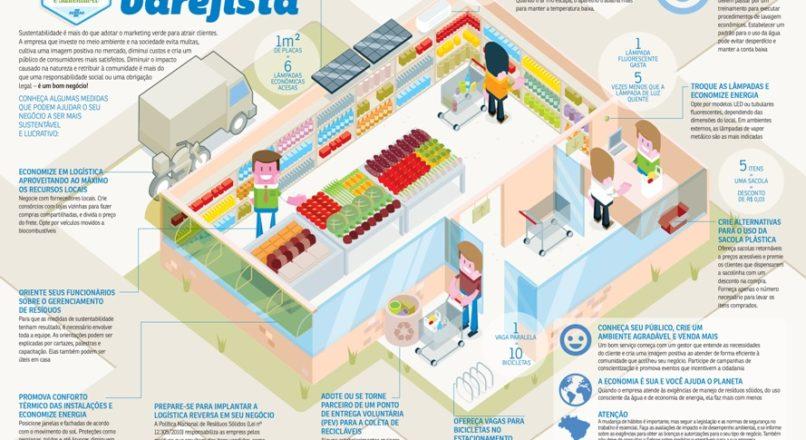 Infográfico de sustentabilidade no varejo