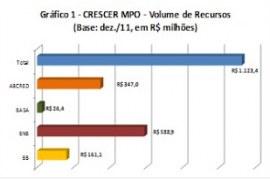 Microcrédito produtivo orientado e a assistência técnica empresarial