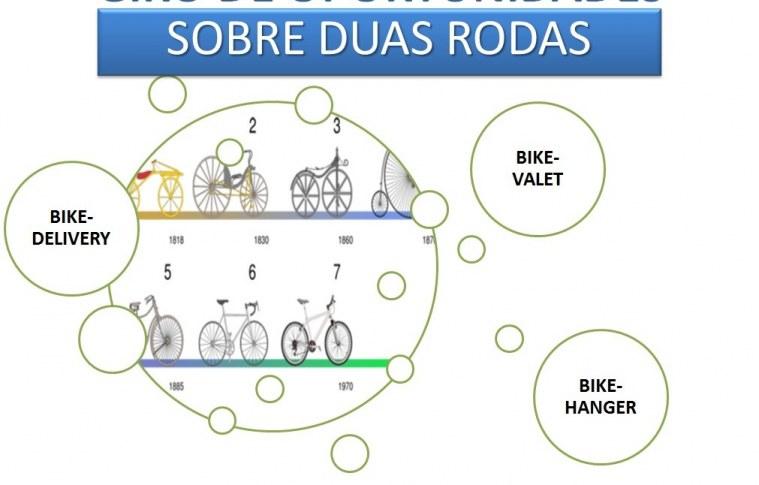 O sustentável mercado das bicicletas