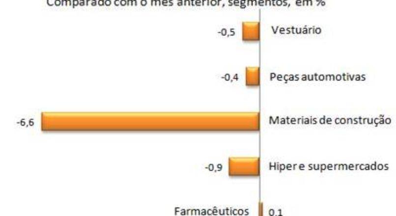 O cenário do Comércio Varejista segundo o IBGE