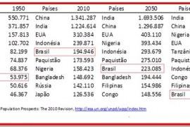 Aumento da longevidade garante mercado crescente até 2050