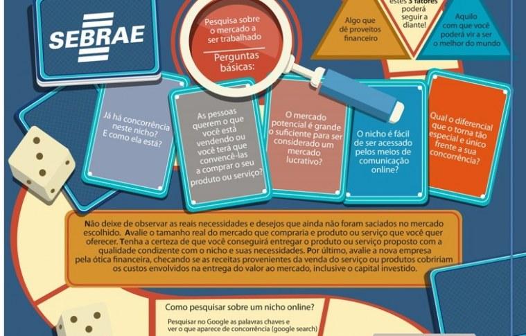 Infográfico: Conquistando um nicho no e-commerce