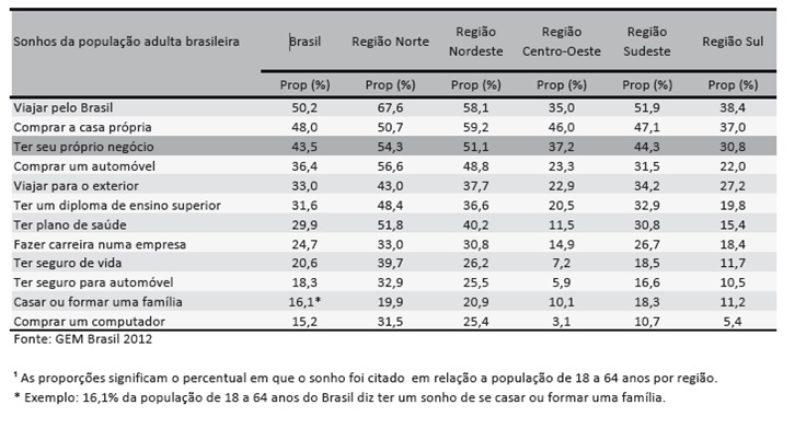 O maior sonho dos brasileiros