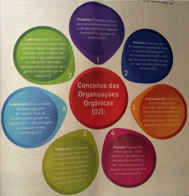 OrganizacoesOrganicas