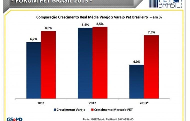 Pet: O Segmento que mais cresce no mercado