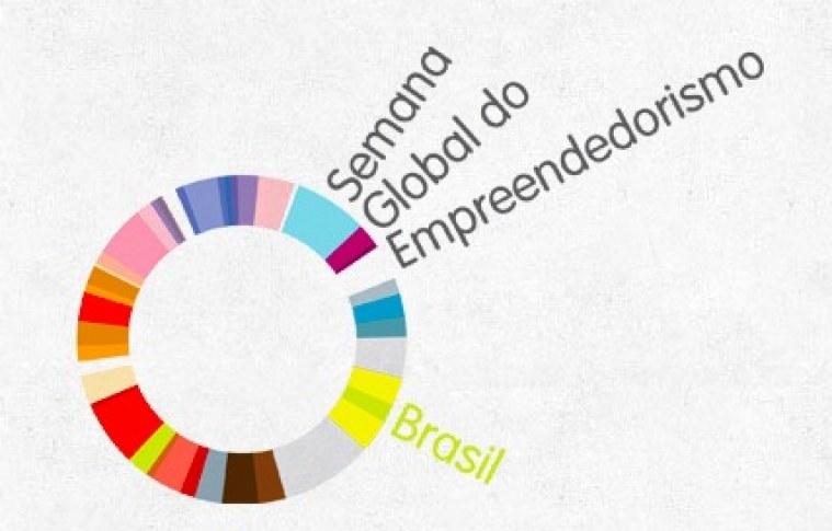 Vem aí a Semana Global do Empreendedorismo 2013