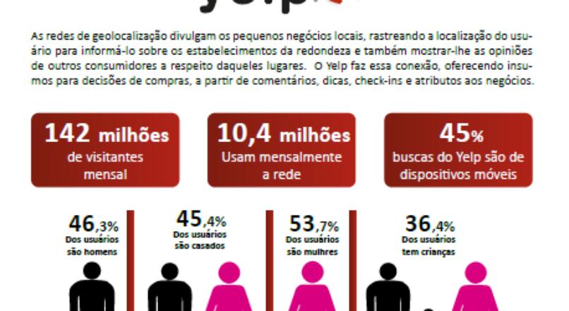 Boletim – Yelp sistema que une divulgação com a ideia do consumidor