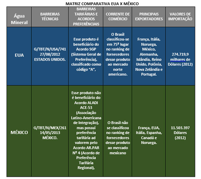 Pesquisa de Comércio Exterior SEBRAE: Bebidas – Água Mineral