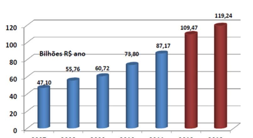 Varejo de material de construção deve faturar R$ 119 bilhões em 2013