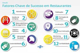 10 Fatores-Chave de Sucesso para Bares e Restaurantes