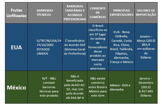 Pesquisa de Comércio Exterior Sebrae: Alimentação – Produto: Frutas Liofilizadas