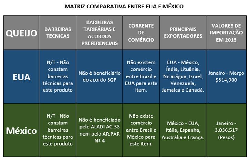 matriz exportação queijo EUA- México