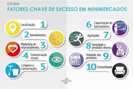 10 Fatores-chave de Sucesso em Minimercados