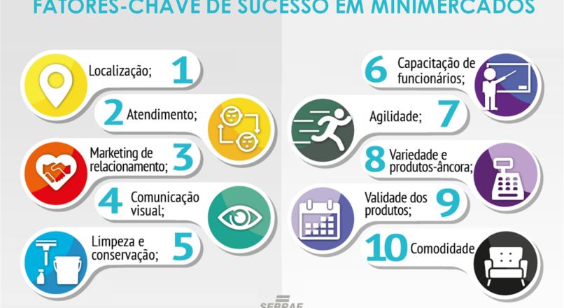 Estudo Fatores-Chave de Sucesso em Minimercados do Sebrae