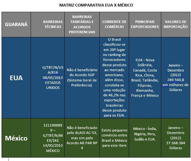 Pesquisa de Comércio Exterior Sebrae: Alimentação – Produto: Guaraná