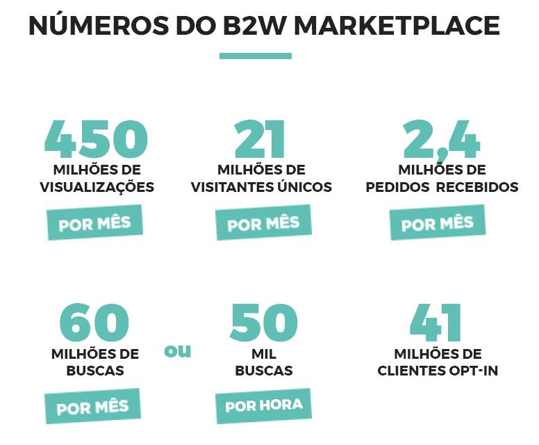 b2w dados