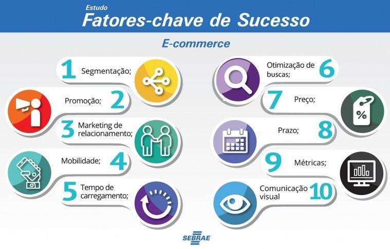 10 Fatores-chave de Sucesso no e-commerce