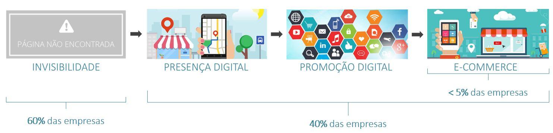 mercado digital 2
