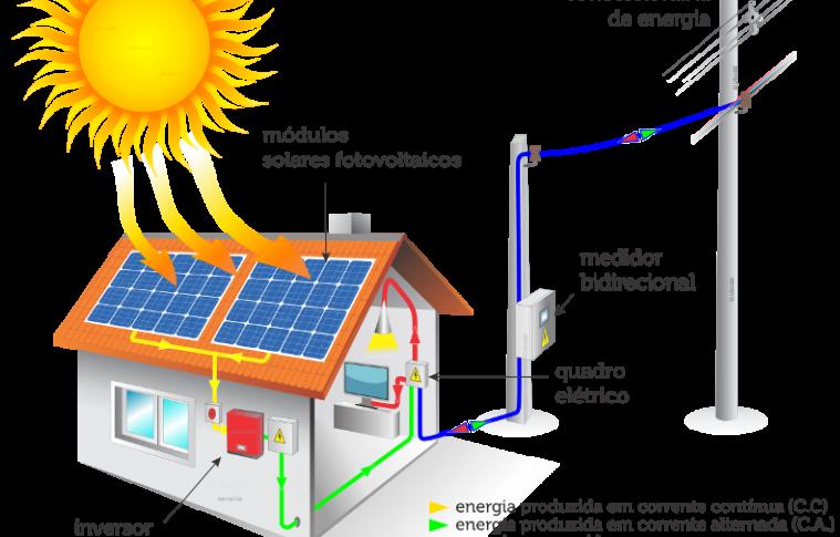 Energia Solar: Qual a diferença entre sistemas On Grid e Off Grid?