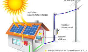 Como funciona a energia solar?