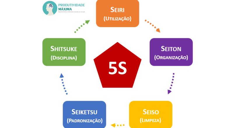 Como aplicar a metodologia 5s em seu dia a dia