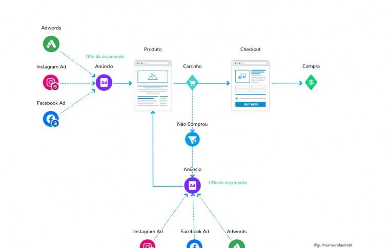 Funil de conversão para E-commerce