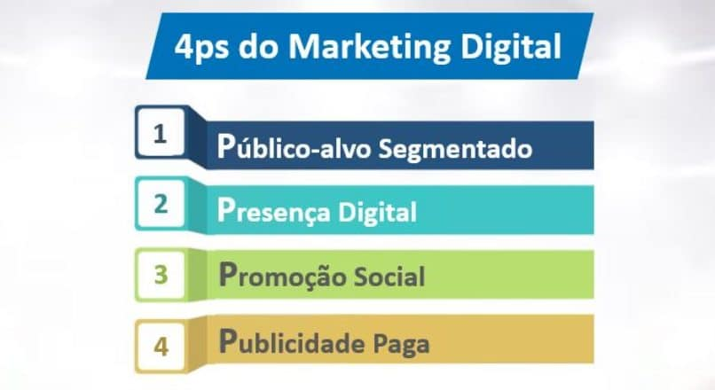 Quais são os 4 Ps do Marketing Digital?
