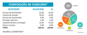 Composição de consumo
