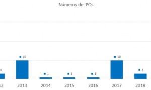 35 companhias estão na fila para realização de IPO